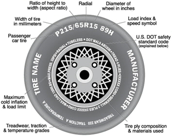 how to read a tire sidewall. Black Bedroom Furniture Sets. Home Design Ideas
