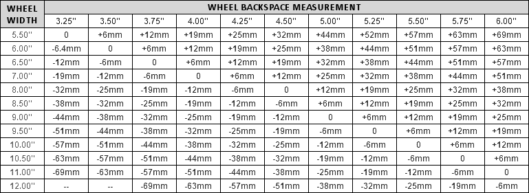 Bolt Pattern Cross Reference What Wheels Fit Custom Gmc Bolt Pattern Chart